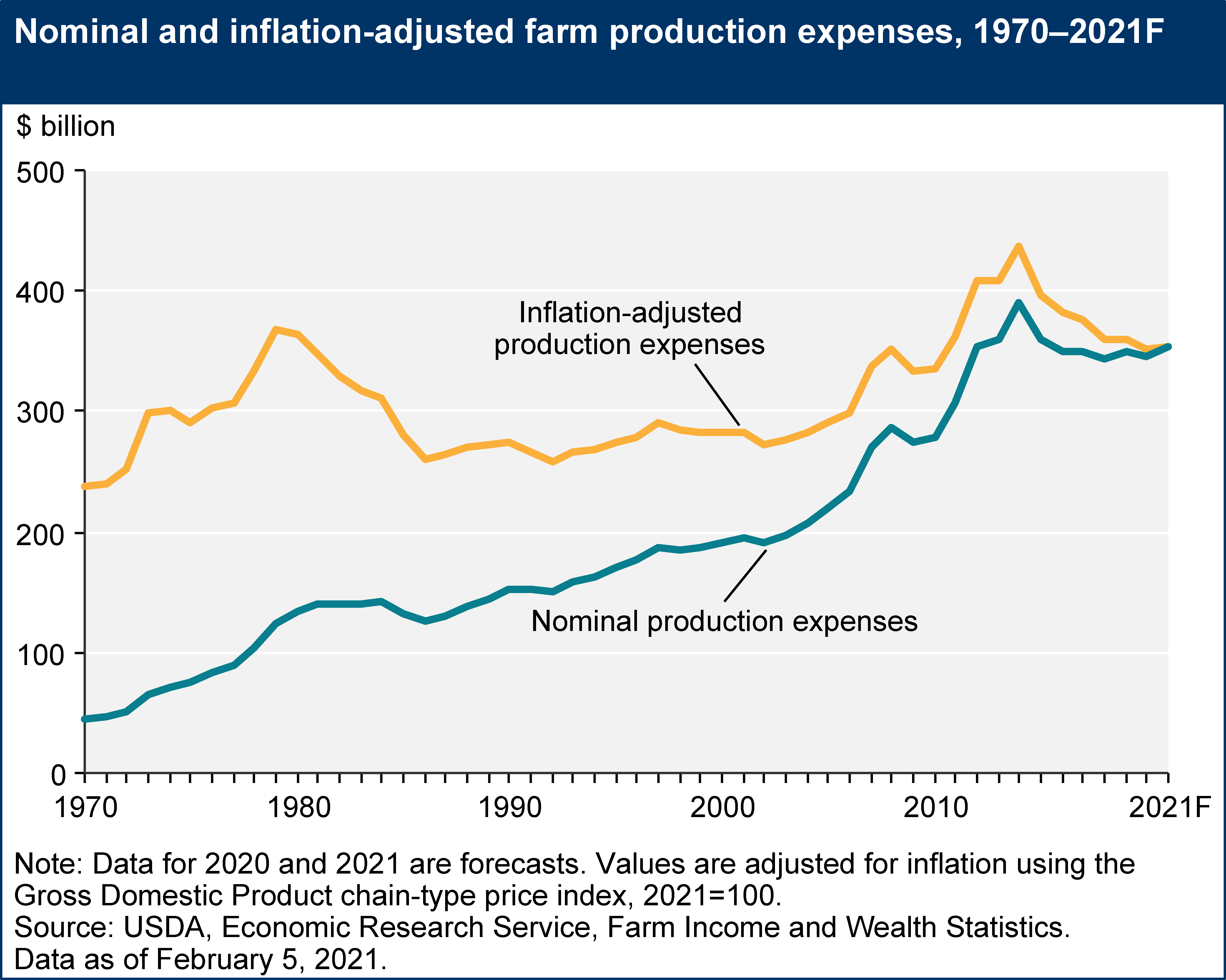 Agricultural production expenses on the rise 1970-2021 (line graph). Source: USDA