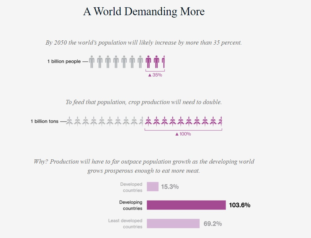 World food production and consumption - National Geographic